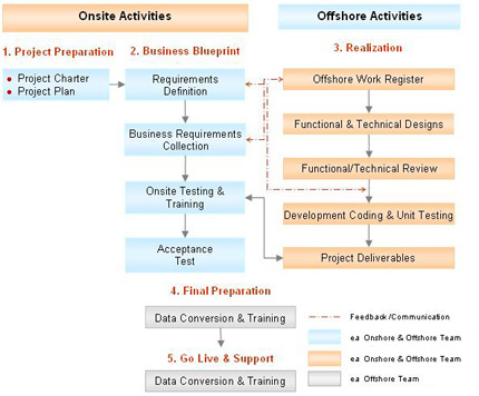 Excelasia it consulting pte ltd sap onshore and offshore delivery model malvernweather Choice Image